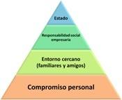 piramide-entorno-emprendedor