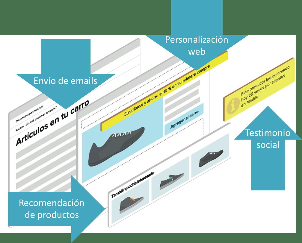 Las mejores prácticas para personalizar la experiencia de compra en su ecommerce
