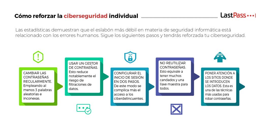 Pasos para reforzar la ciberseguridad individual.