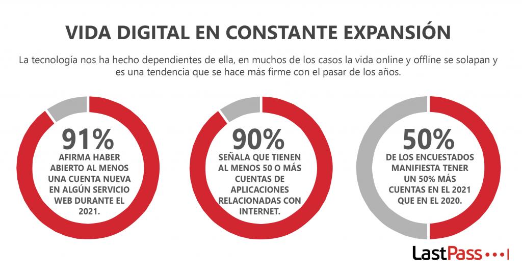La vida digital cada día gana mayor relevancia.